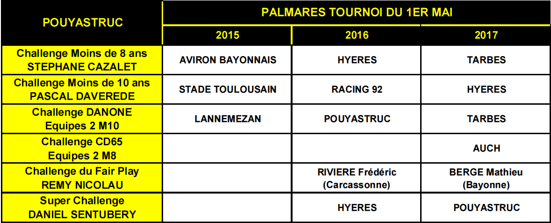2017 palmares