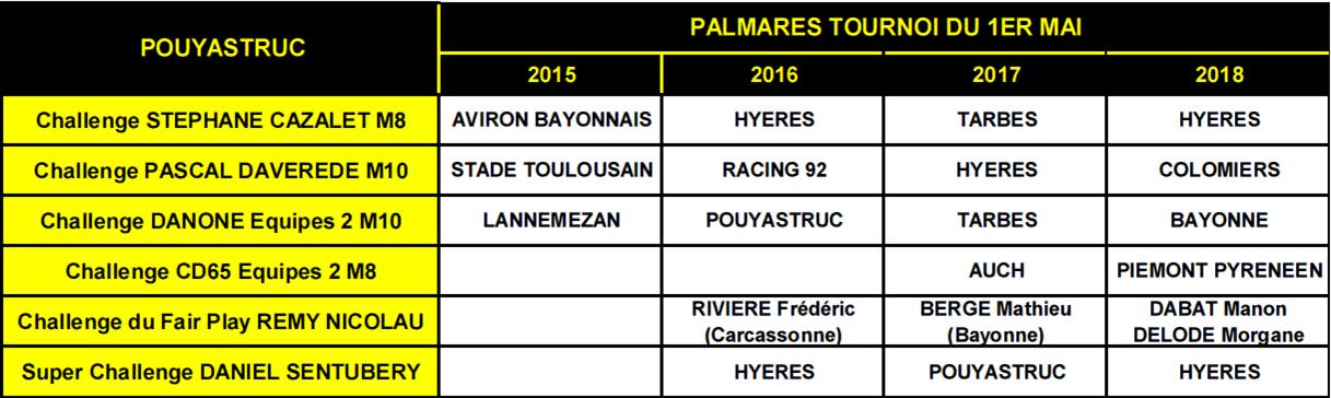 2018 palmares